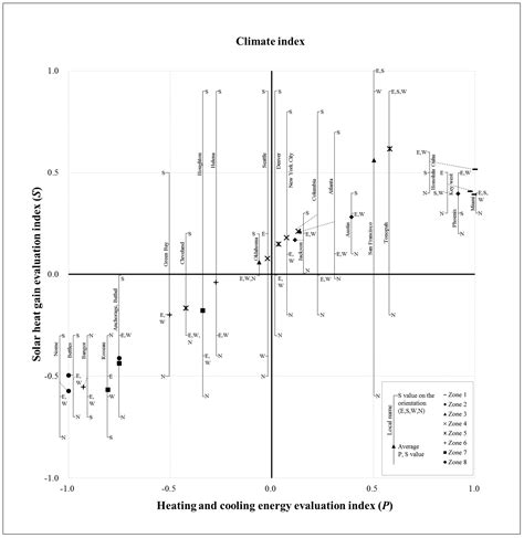 Sustainability   Free Full-Text   Development of Climate