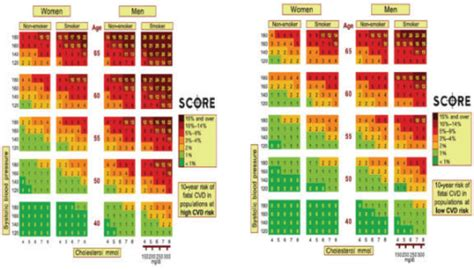 Risk charts in high risk and low risk populations, acco
