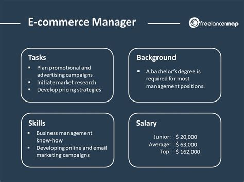 What does an E-Commerce Manager do? | Career Insights