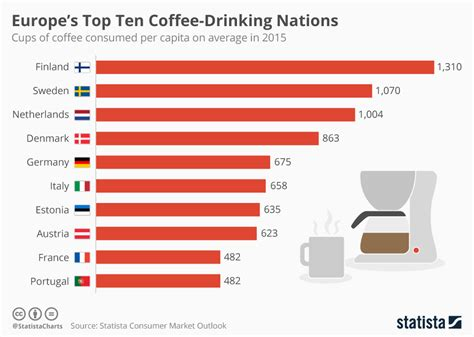 Europe's top ten coffee-drinking nations - Cyprus Mail