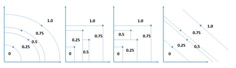 how to plot non-standard contour plots in R (or Matlab