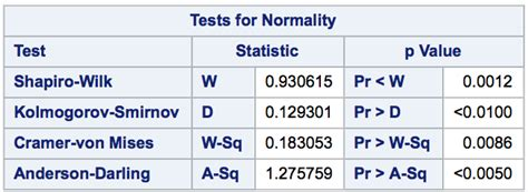functions - P-values differ in tests for normality between