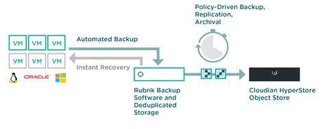 3 Things to Know About Rubrik and Cloudian | Hybrid Cloud